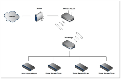 small resolution of wireless bridge access point diagram wiring diagram log wireless bridge access point diagram