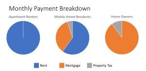 Mobile Home-Monthly Payment Breakdown chart