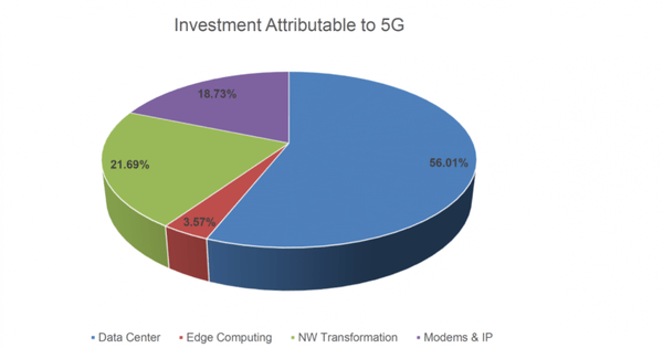 5G Set To Massively Boost IT Infrastructure Spending Of $326B By 2025 – Forbes