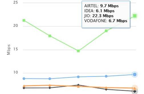 Reliance Jio fastest in 4G download speed, Airtel on second spot, says TRAI data