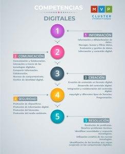 Las principales competencias digitales en la actualidad