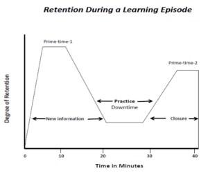 aylies degree of retention