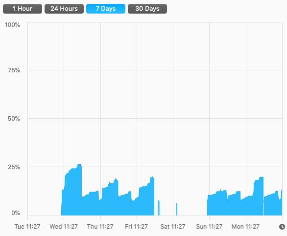 Video memory usage chart over the last 7 days: AMD Radeon Pro 5500M