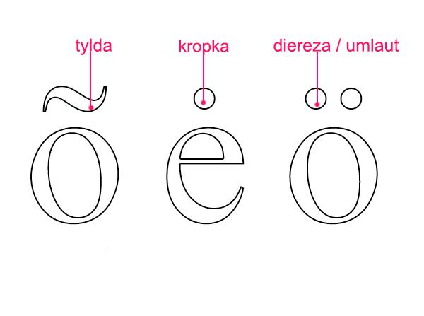 tylda, kropka, diereza - Liternictwo i typografia