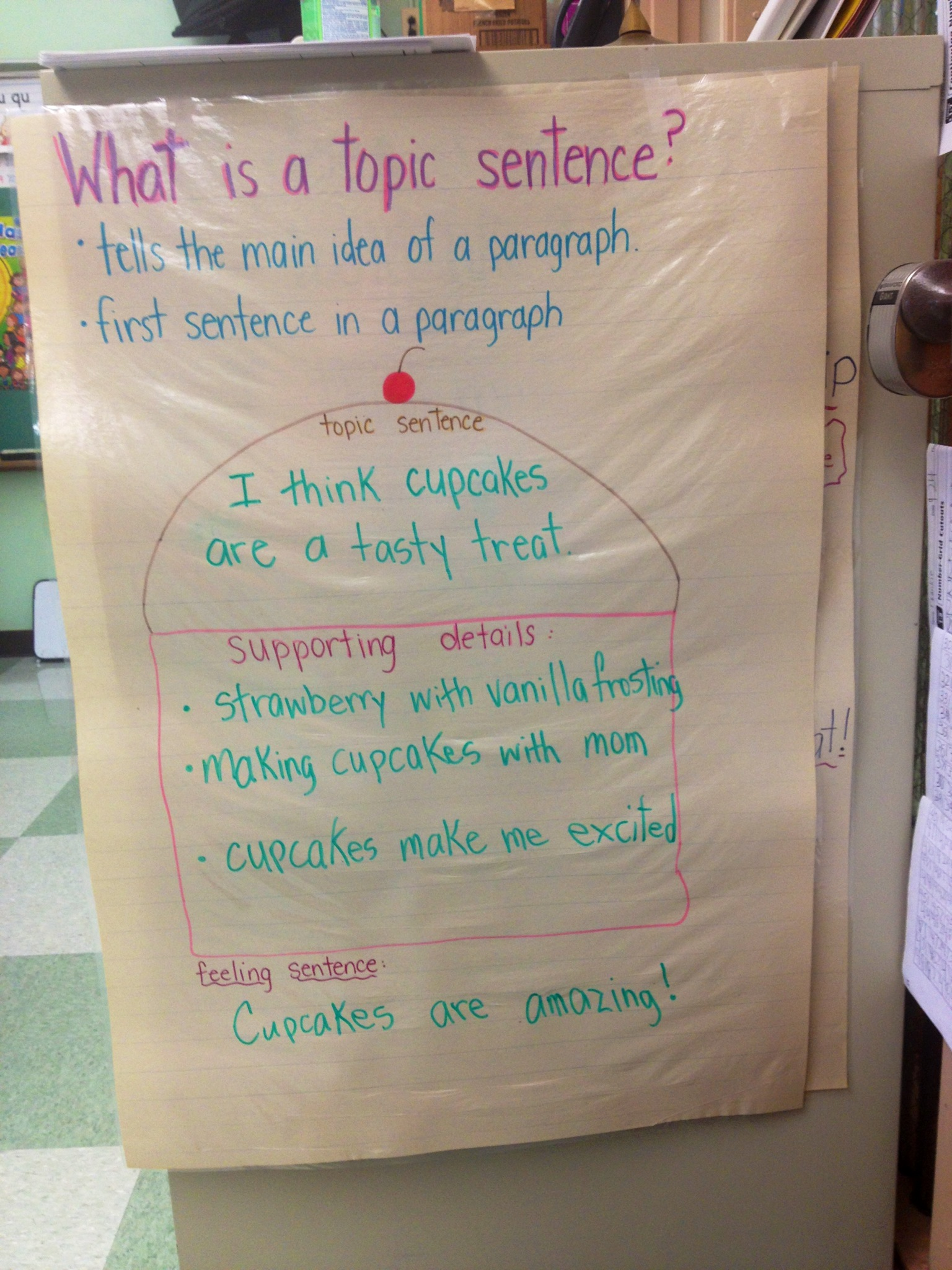 Student Work Samples  Anchor Charts  Melissa Wolvertons