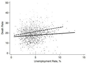 More Generous Unemployment Benefits Lead To Lower Suicide