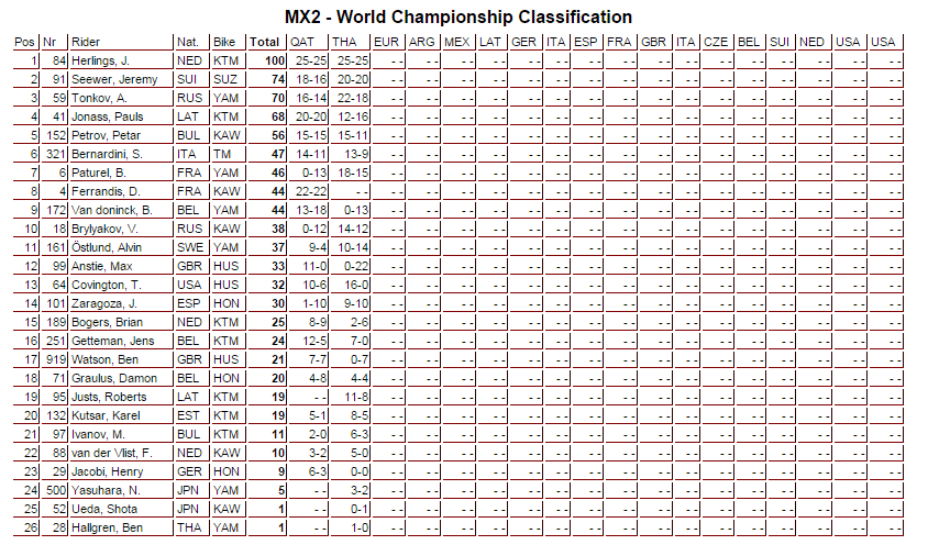 mx2 - world championship
