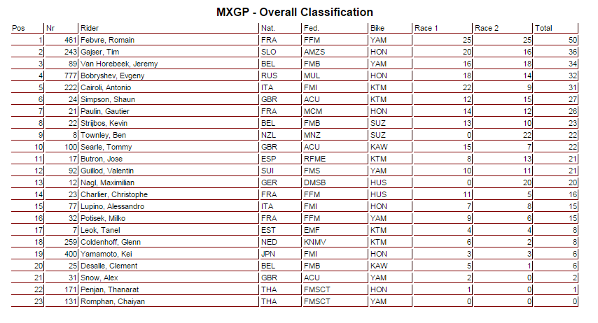 mxgp - overall classification