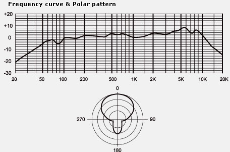 MXL CR77 frequency and polar pattern chart