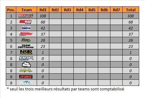 rd1_mx2_team_champ