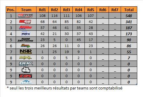 mx2-rd5-spring-teams