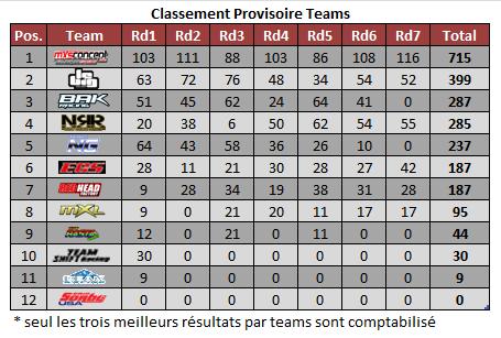 mx1-rd7-classement teams