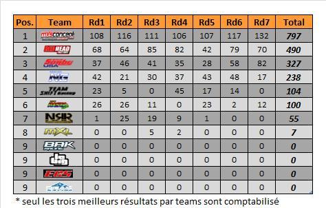 mx2-rd7-classement teams