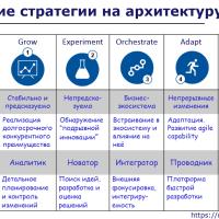 Вариативность архитектуры предприятия