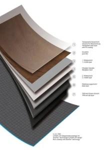 Schichtaufbau Loose Lay mit Unterlage Project Floors LL UL 1000
