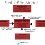 Fünf-Kräfte-Modell nach Porter - Marktanalyse