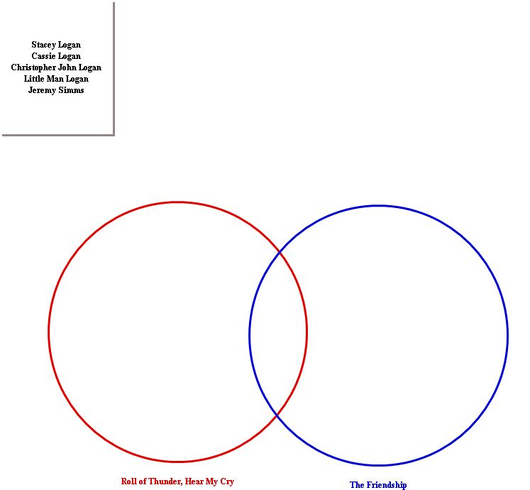 roll of thunder hear my cry plot diagram pdca cycle mildred taylor study the friendship venn