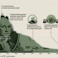The real dollar purchase power over last century