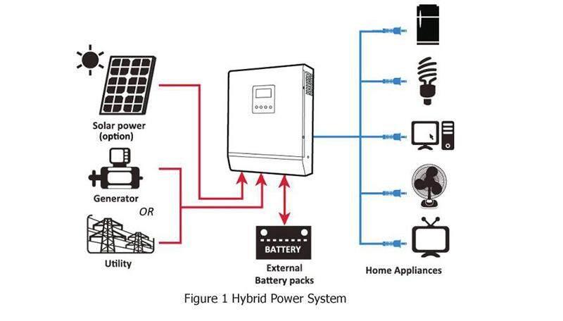 3000W 24V Pure Sine Wave Off Grid Hybrid Inverter Built-in