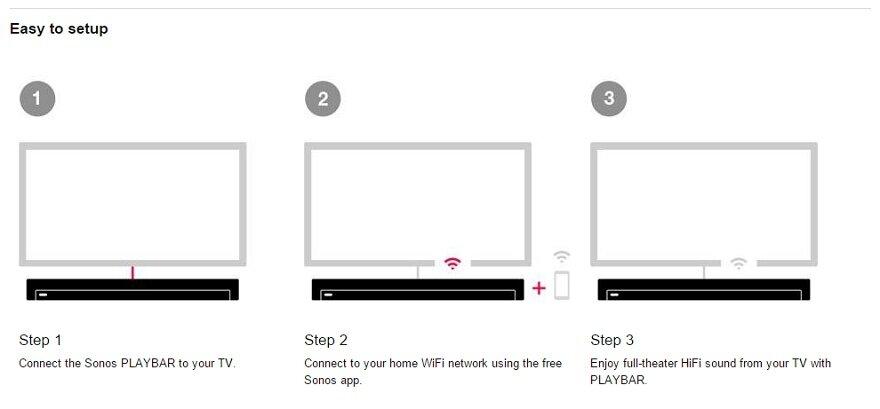 Sonos Playbar TV Sound Bar/Wireless Streaming Music