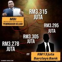 Wang milik MBI, bila Mukhriz mahu jawap?