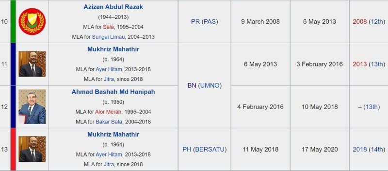 Senarai Menteri Besar Kedah