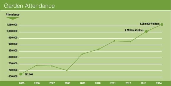 Graph of Garden attendance.