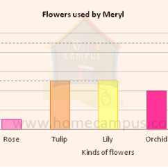 What Is A Bar Diagram Easy Brain Table And Graphs Home Campus Square Metre Or Meter