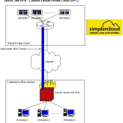 Site To Vpn Network Diagram Ford Tractor Starter Solenoid Wiring Use Case For Secure Remote Access Simplercloud