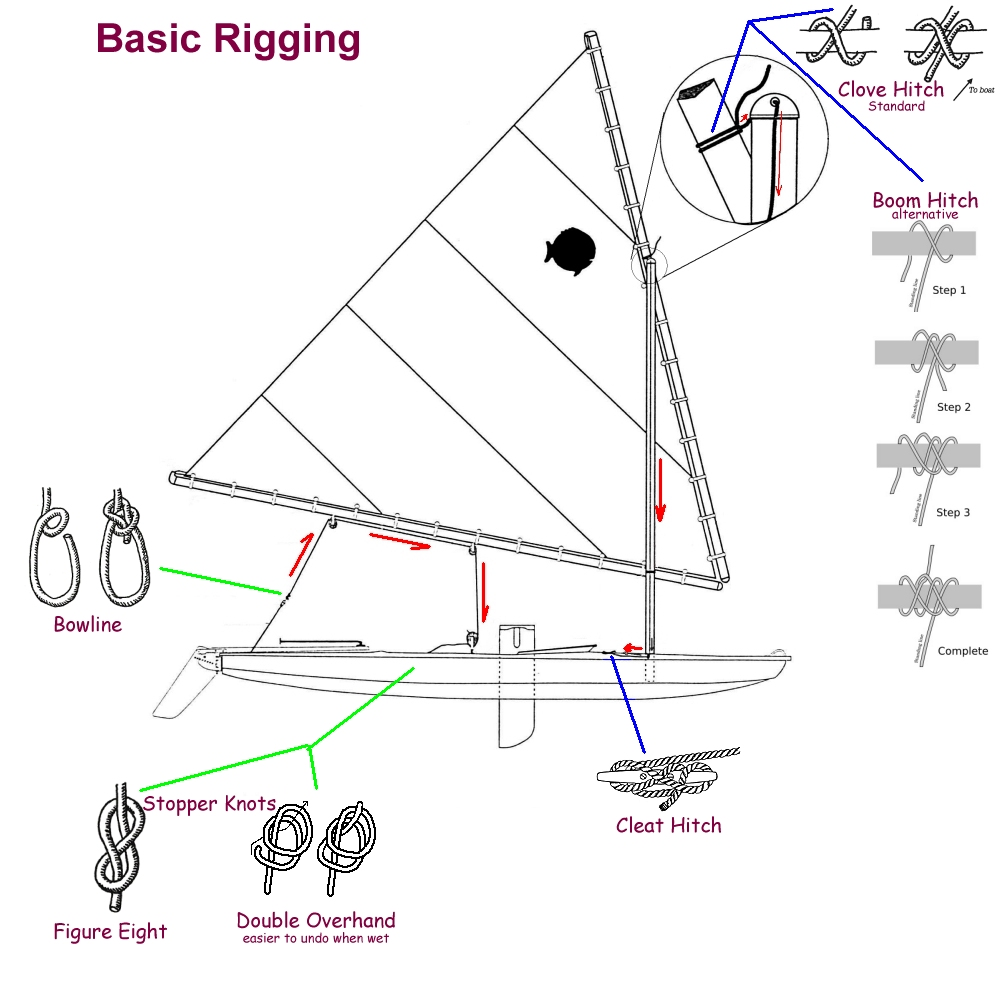 bowline knot diagram here are the basic knots