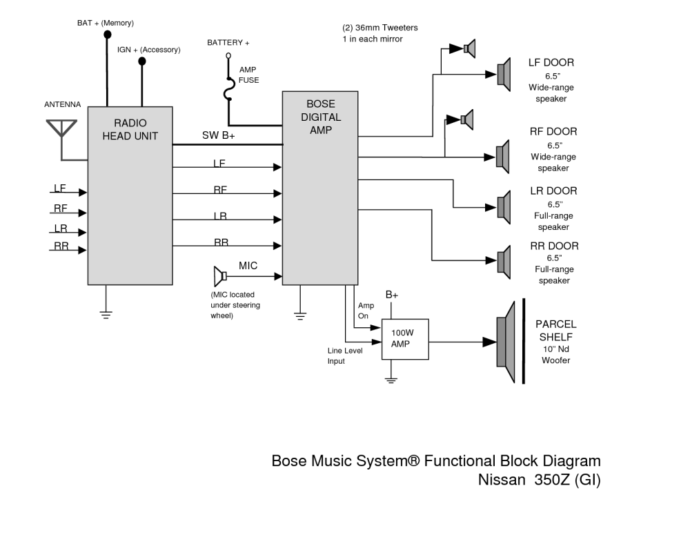 medium resolution of bose wiring diagram wiring diagram blog rh 26 fuerstliche weine de bose car stereo wiring diagram