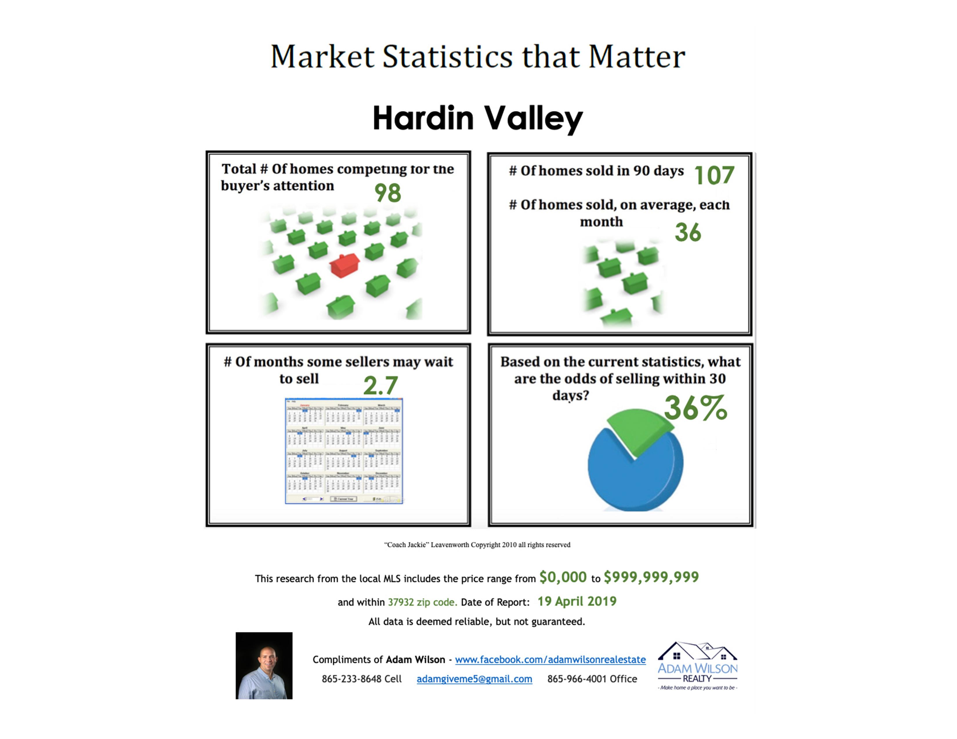 Hardin Valley Real Estate Market Update – April 2019