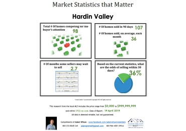 Hardin Valley Real Estate Market Update – April 2019