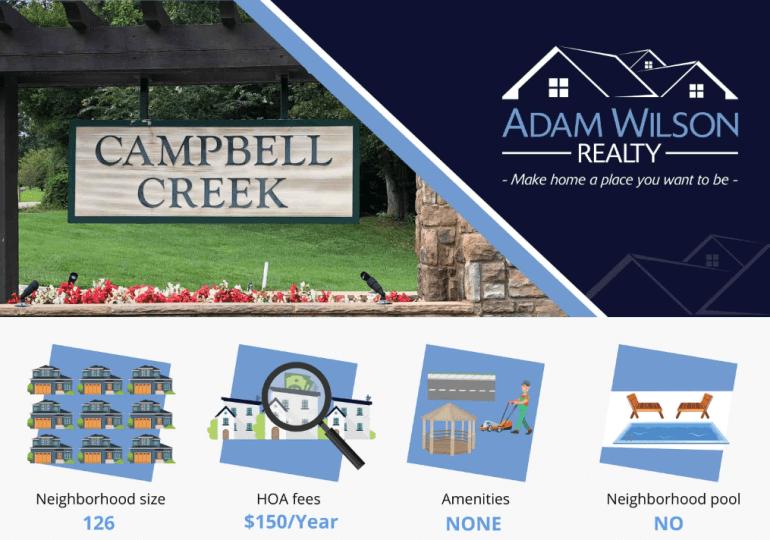 Campbell Creek - Hardin Valley, 37932