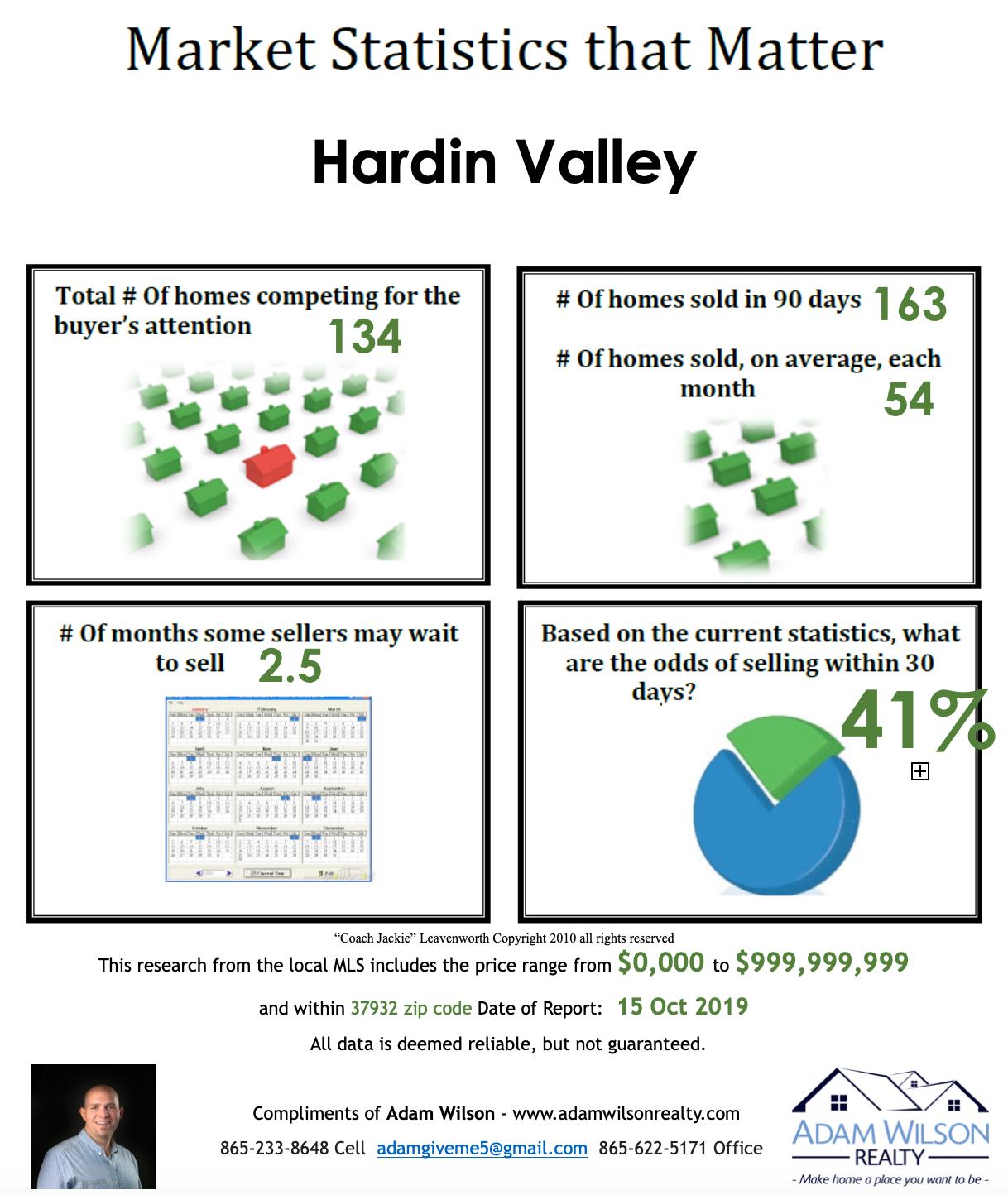 Hardin Valley Real Estate Market Update – October 2019