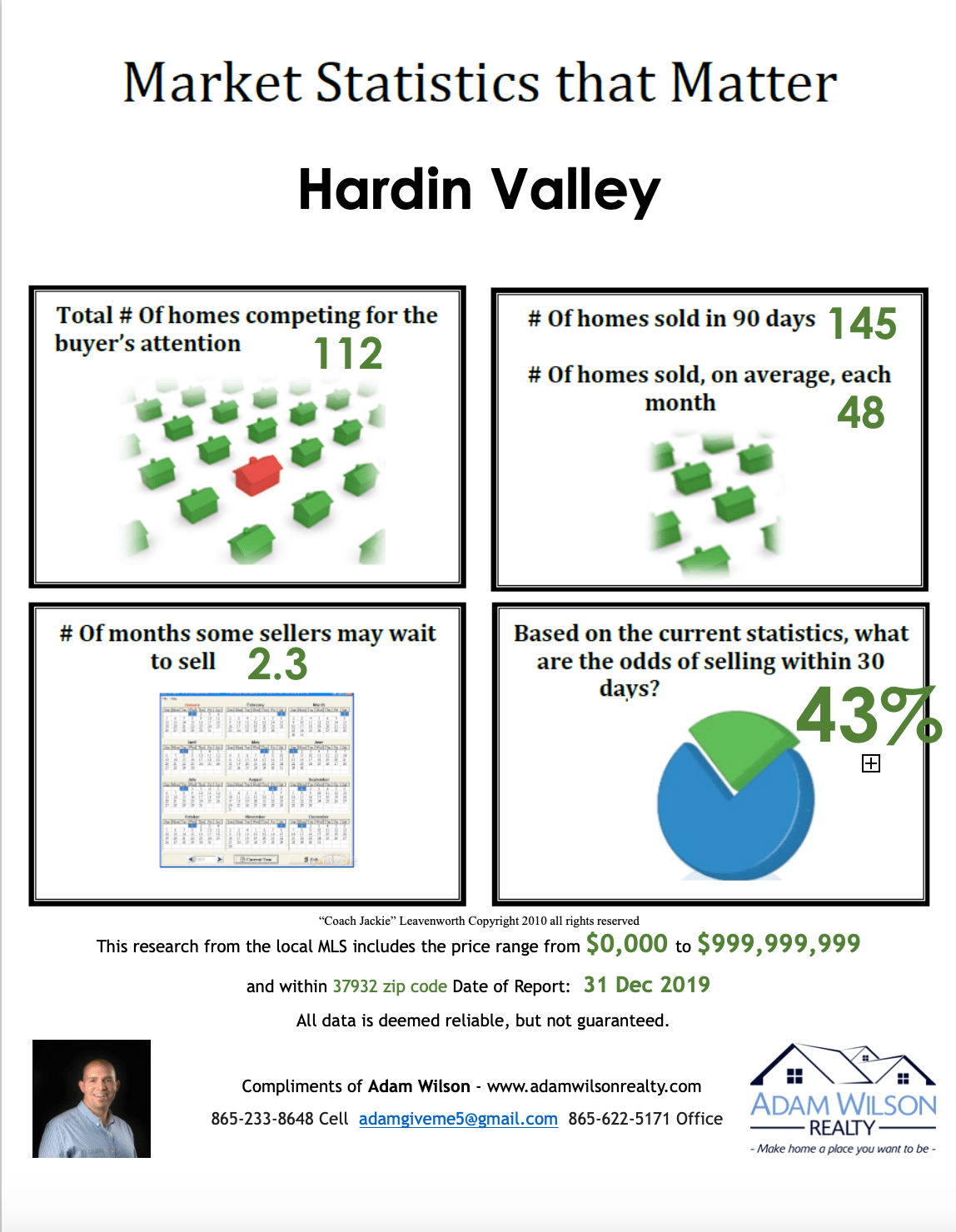 Hardin Valley Real Estate Market Update – Dec 2019