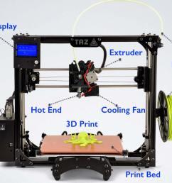 main components of fdm 3d printers [ 1452 x 1080 Pixel ]