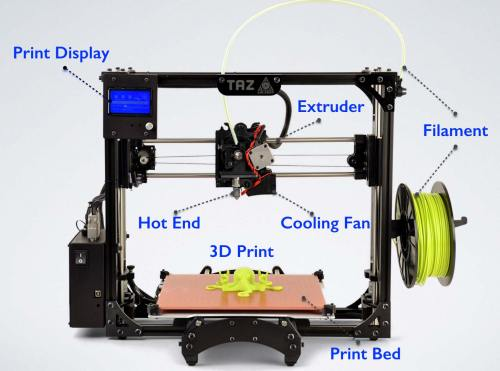 small resolution of main components of fdm 3d printers