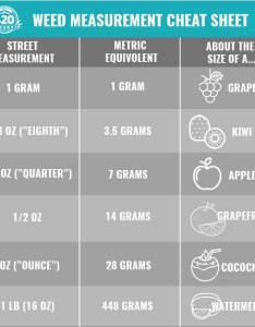 Weed measurements chart also  complete guide my tours rh my tours