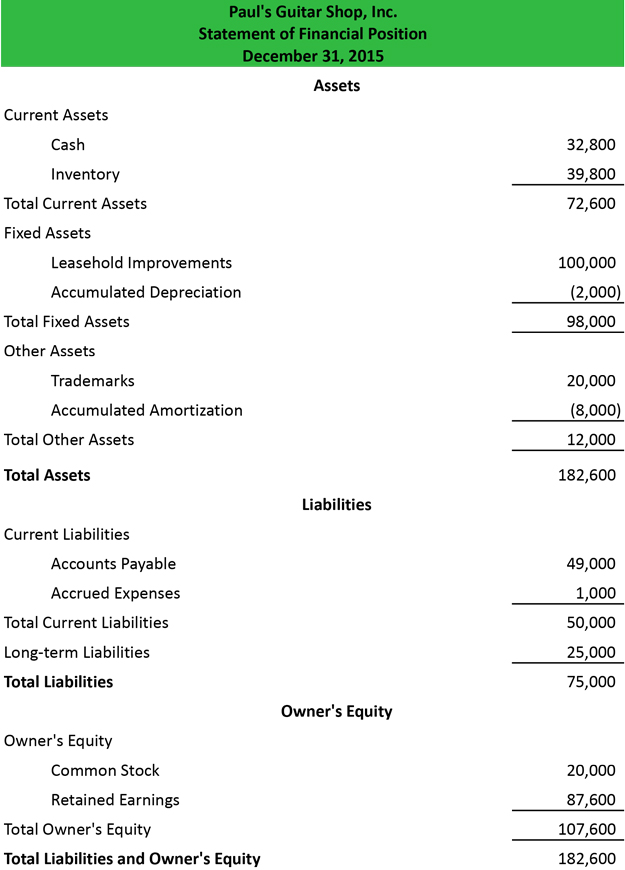 Statement Of Financial Position  Example  Format