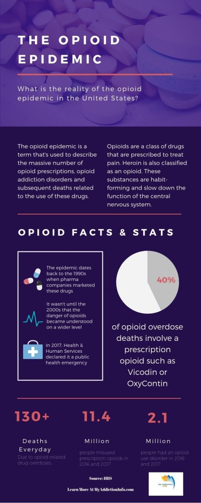 which states most affected by opioid epidemic, how did the opioid epidemic happen