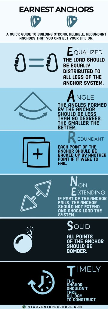 EARNEST Anchors