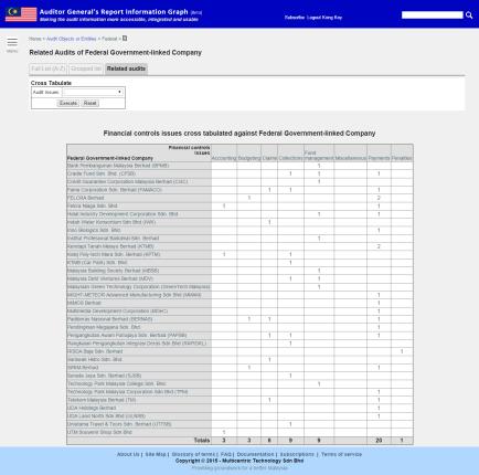 Federal GLCs Financial Controls