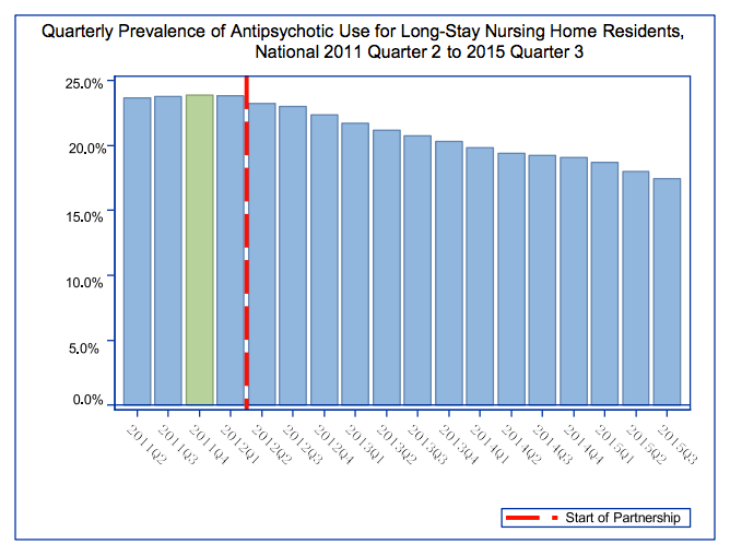 chart-3-prevalence-of-ap-use-npidc
