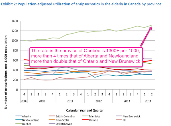 Quebec rate antipsychotics