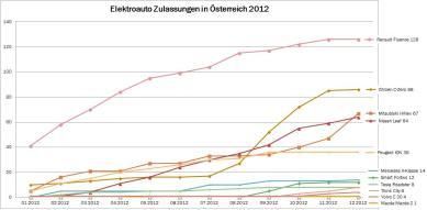 Elektro-2012