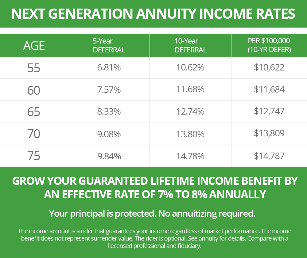 Get The 2018 Annuity Buyers Guide And A Free No Obligation Annuity Quote  Today.