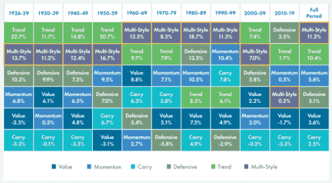 Aqr dynamiq asset allocation historical performance 1926 to 2019