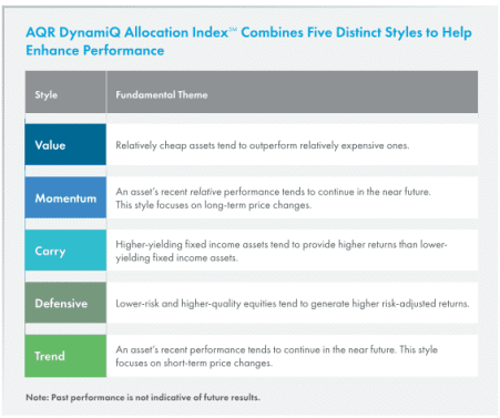 Aqr dynamiq allocation index chart of 5 distinct styles to help enhance performance