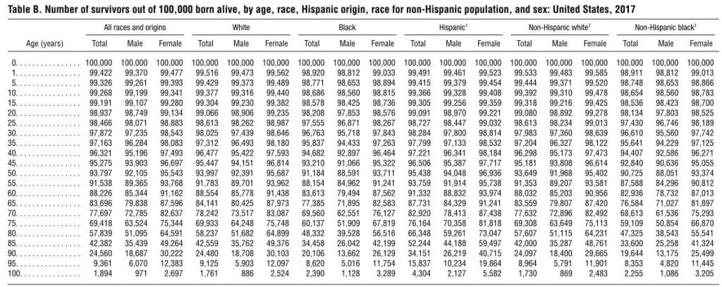 Table a. Expectation of life, by age, race, hispanic origin, race for the non-hispanic population, and sex: united states, 2017